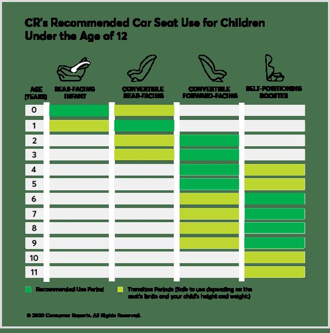 car seat chart
