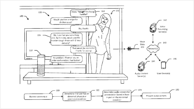 A patent drawing that illustrates how an Amazon smart speaker would register a person's requested needs.