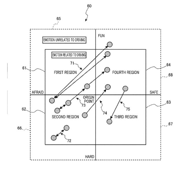 A Honda patent drawing related to emotions related to driving.