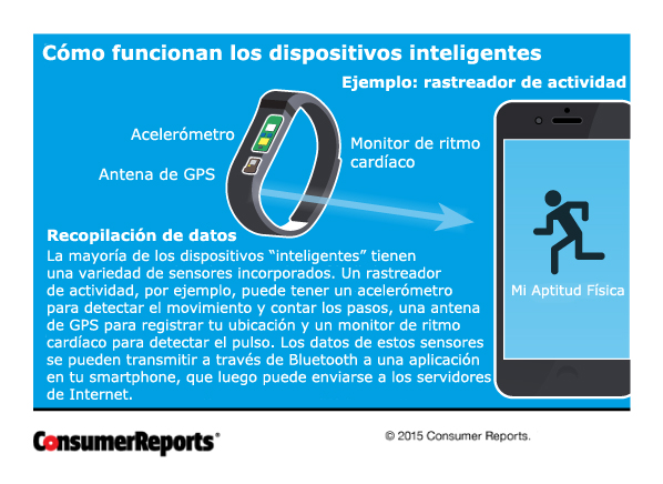 smart devices CRE