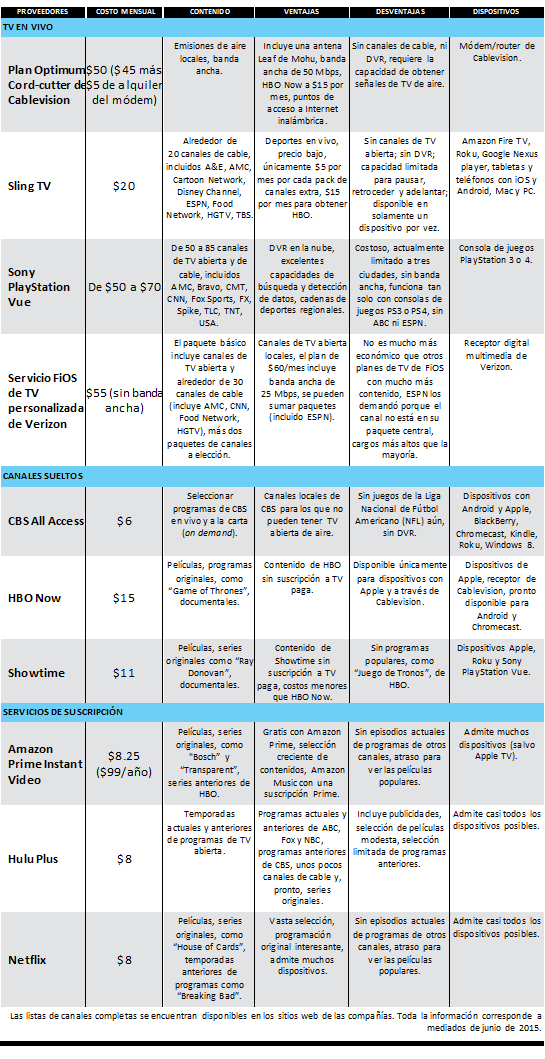 new TV options chart CRE