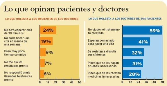doc patients