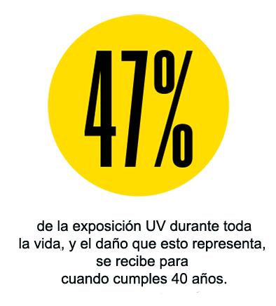 47 percent sunscreen