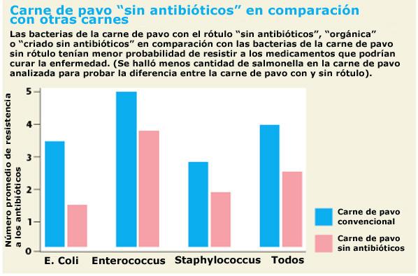 Noantibiotics turkey graph