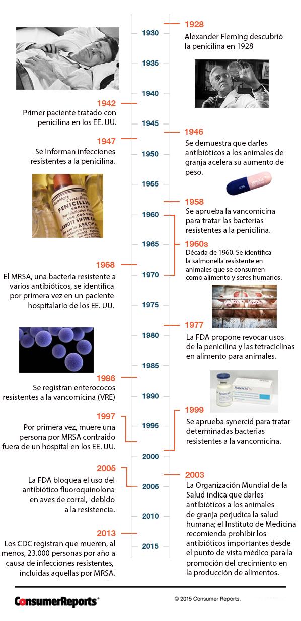overuse history superbugs