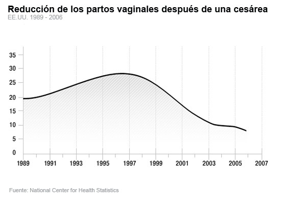 decline in C section