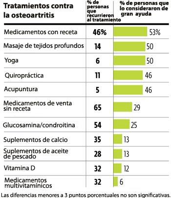 osteoarthritis chart