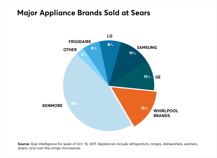 What Sears-Whirlpool Split Really Means for Consumers - Consumer ...