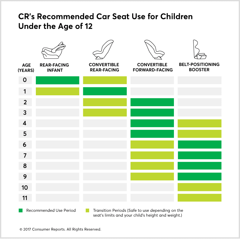 Best Car Seat Buying Guide