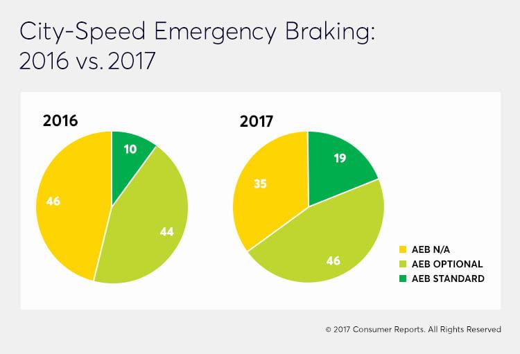 city-speed emergency braking comparison graph 2016 to 2017