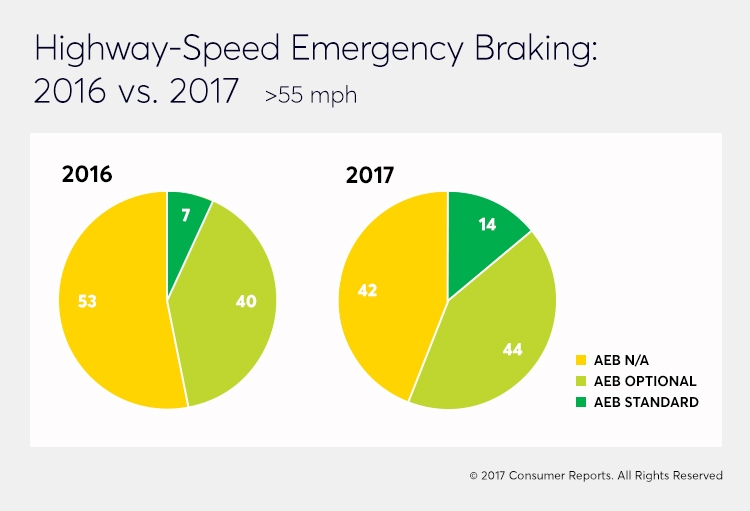 highway-speed emergency braking comparison graph 2016 to 2017