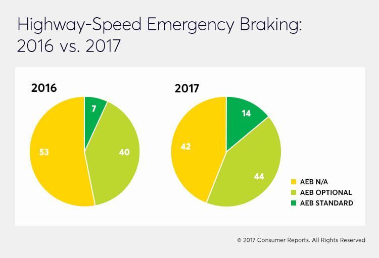 highway-speed emergency braking comparison graph 2016 to 2017