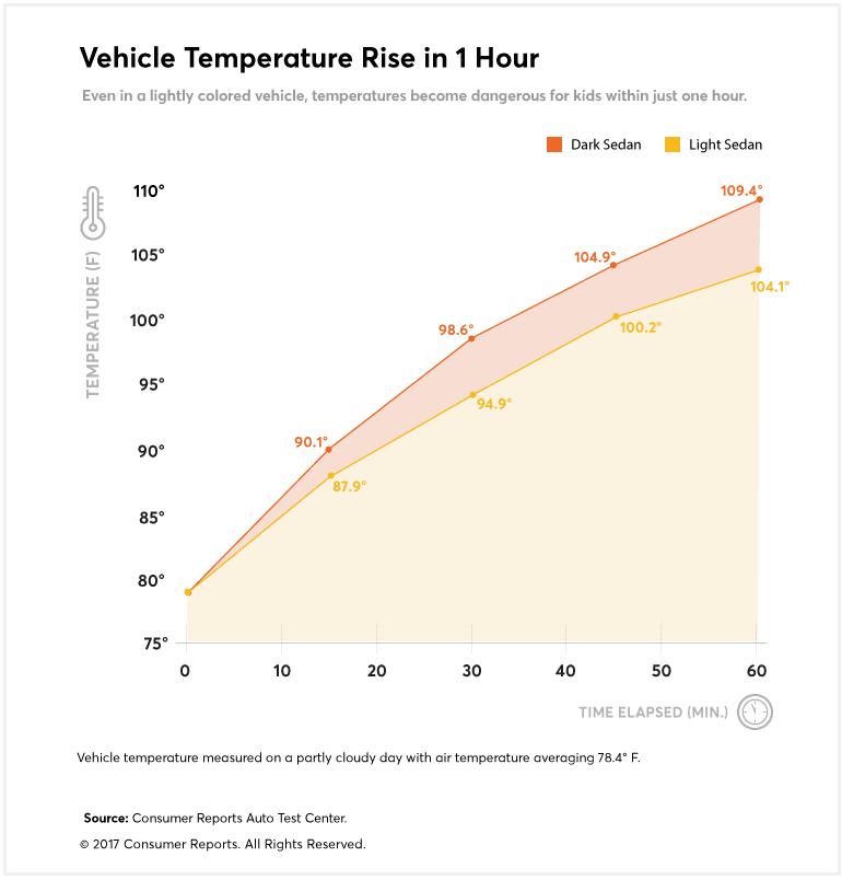 Chart describing vehicle temperature rise in 1 hour