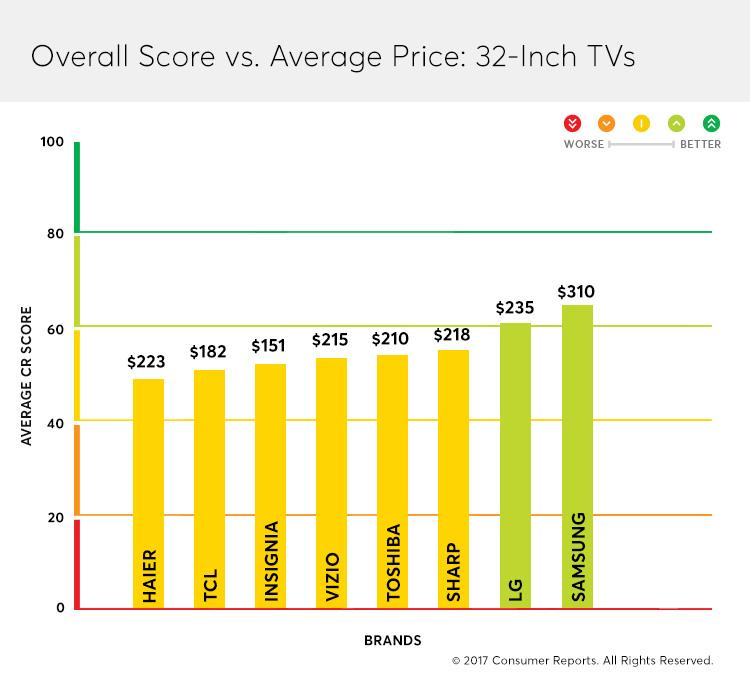 An analysis of cheap TVs vs. premium brands.