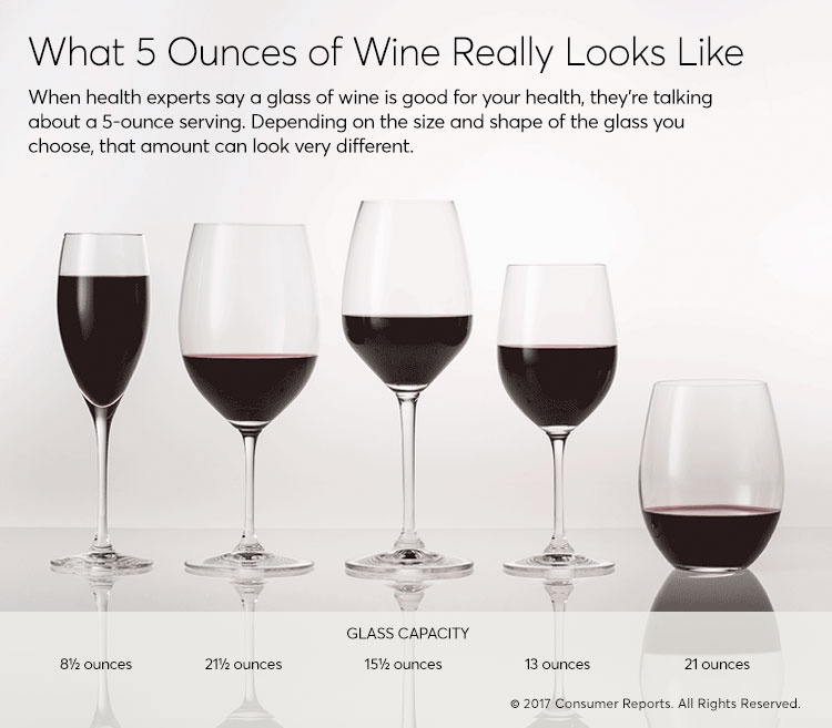 An illustration showing what 5 ounces of wine looks like in five different wineglasses.