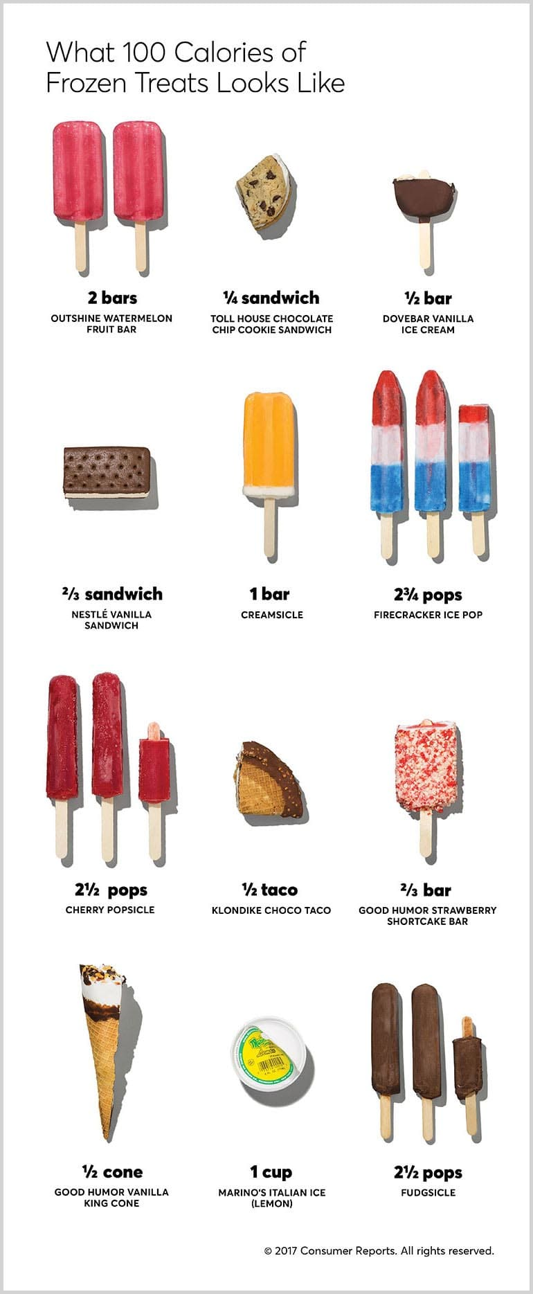 A illustration that shows 100-calorie portions of popular frozen treats.