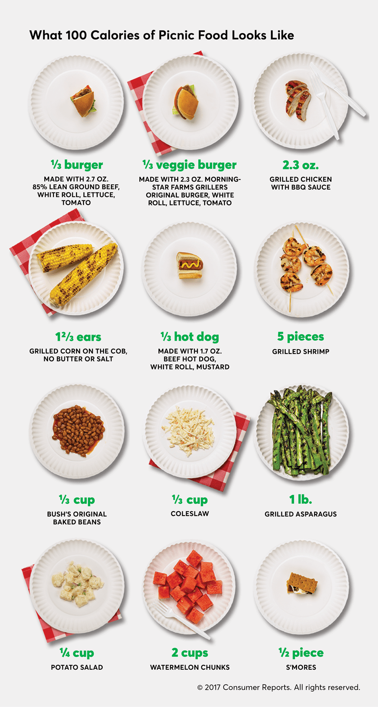 What 100 Calories of Picnic Foods Looks Like