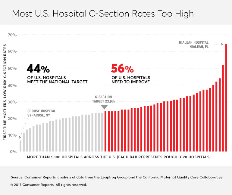 """the growth of the united states hospitals and the business of being born """"when i told my husband i was being interviewed about why we chose a birth   births a year in the united states happen in hospitals and more than 85 percent  are delivered by medical doctors  the growth isn't all due to the aca – recent  documentaries like the business of being born have brought birth."""