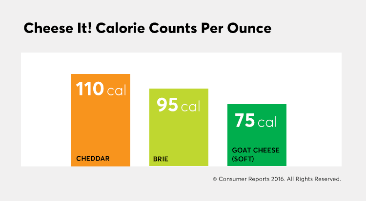 A chart that shows the calories in different cheeses