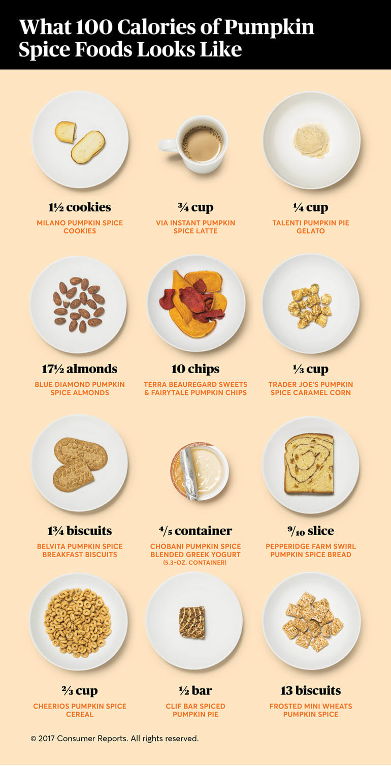 An illustration showing the calorie count of various pumpkin spice foods