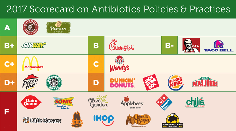 The Goal Of Report Is To Encourage Companies Adopt Good Policies That Prohibit Routine Antibiotic Use In Healthy Animals Across All They