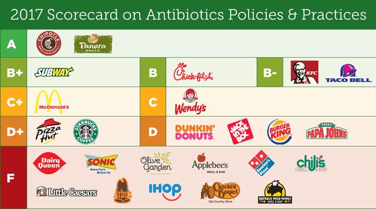 2017 Scorecard on Antibiotics Policies and Practices