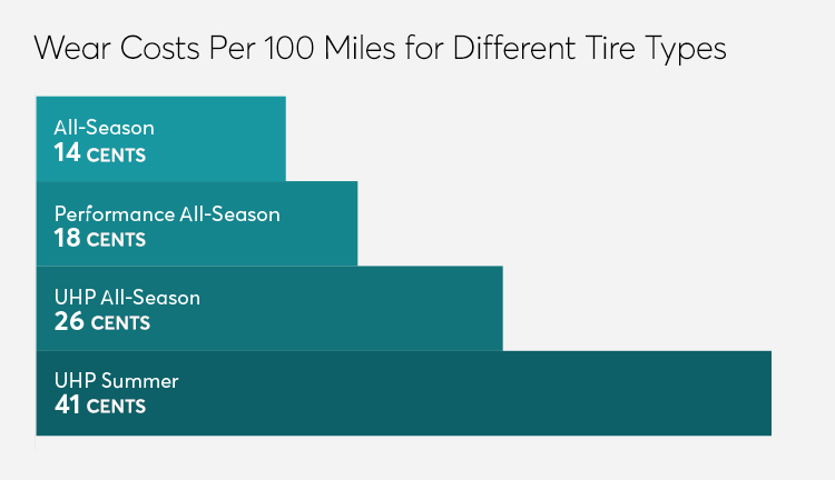 When To Replace Your Tires Consumer Reports