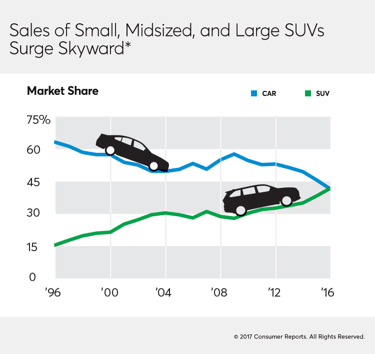 Check Out Our Evolution Of The Suv Timeline Below