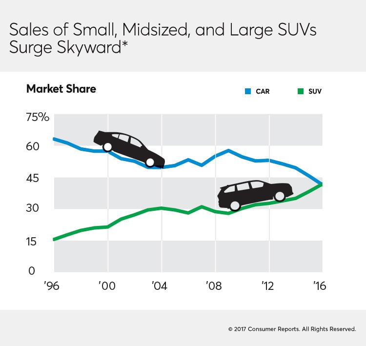 Cars For Consumer Guide: America's Favorite Cars: SUVs