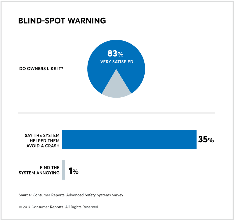 Blind-Spot Warning