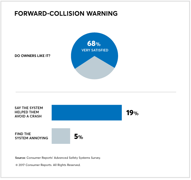 Car Safety Ratings - A chart illustrating acceptance of forward-collision warning systems among car buyer surveyed.