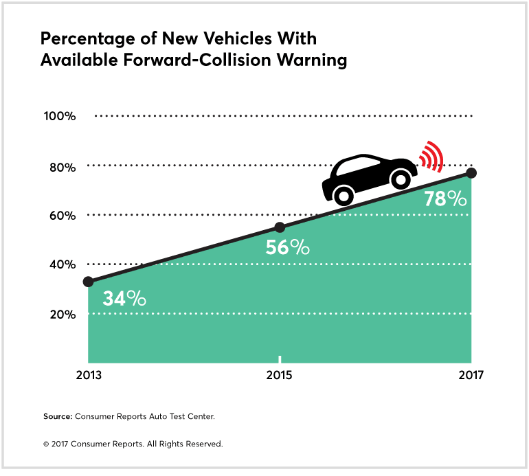 The Positive Impact of Advanced Safety Systems for Cars | Alive at 25 Texas