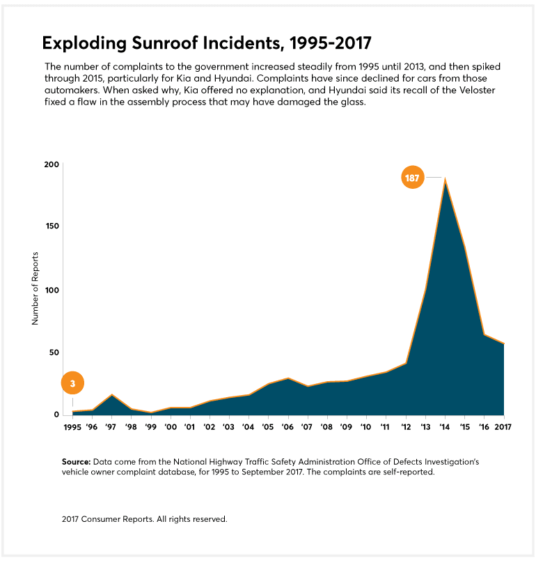 Exploding Sunroofs chart 1995-2017