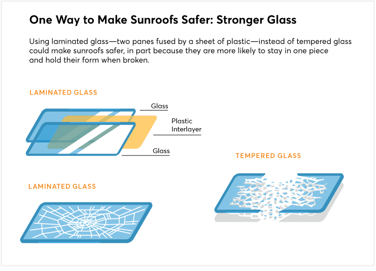 Illustration showing how laminated glass is stronger
