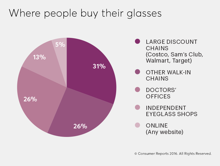 An infographic showing places where people are buying eyeglasses
