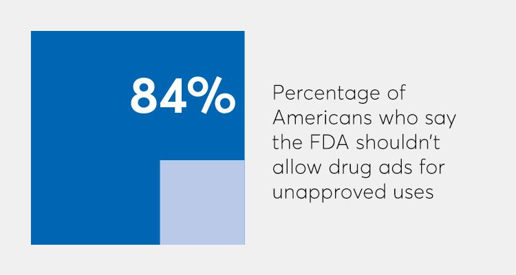 Percentage of Americans who say the FDA shouldn't allow drugs ads for unapproved uses