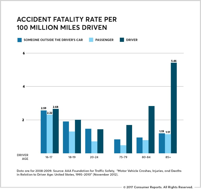 Chart showing accidenty fatality rate by driver age