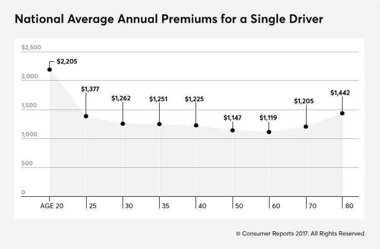 Car insurance rates infographic