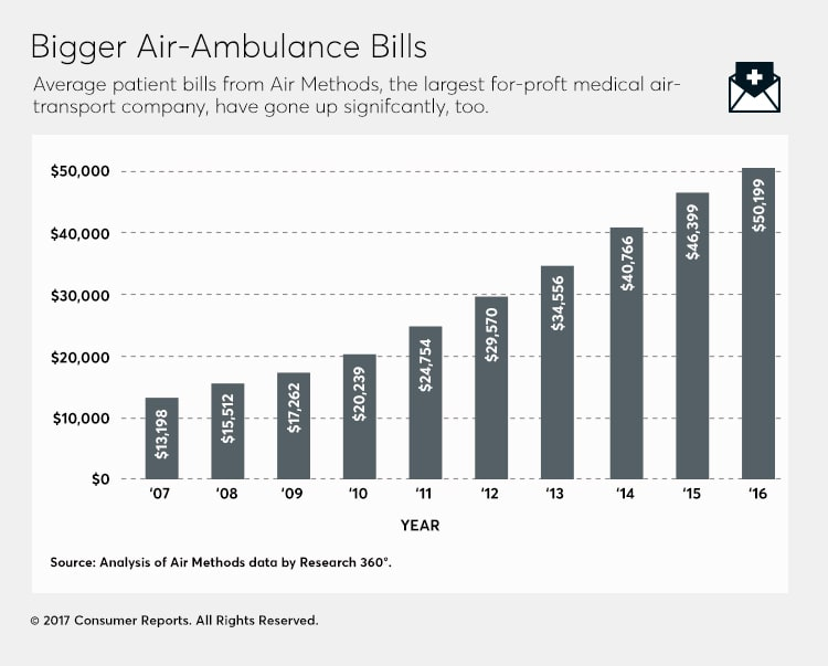 A graphic that shows the average patient bills from air ambulances