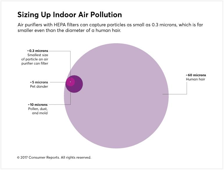 Air Purifier Reviews Consumer Reports – Ionic Pro Air Purifier Wiring Diagram