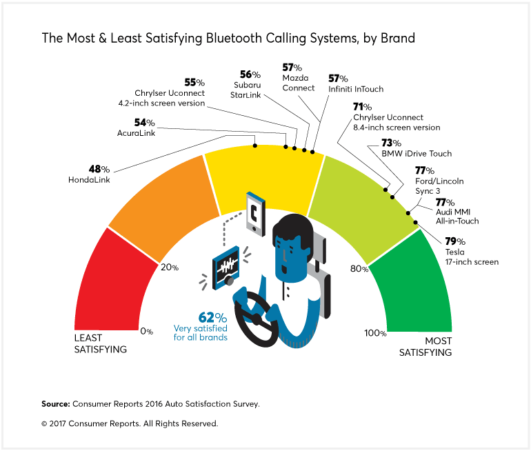 A chart that highlights the most and least satisfying Bluetooth phone calling systems, by brand