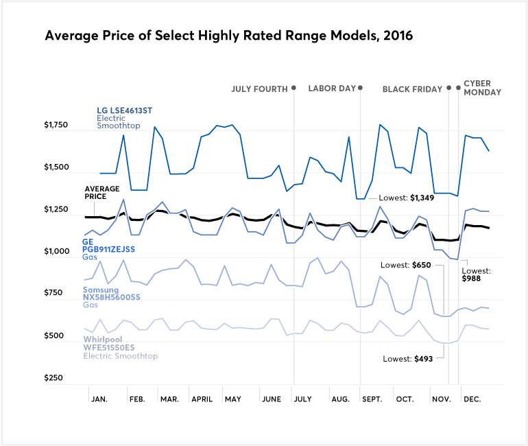 A chart that shows the average price of high-rated ranges for 2016
