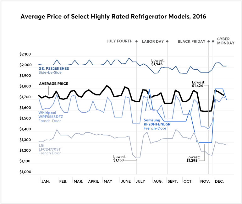 A chart that shows the average price of highly-rated refrigerators for 2016
