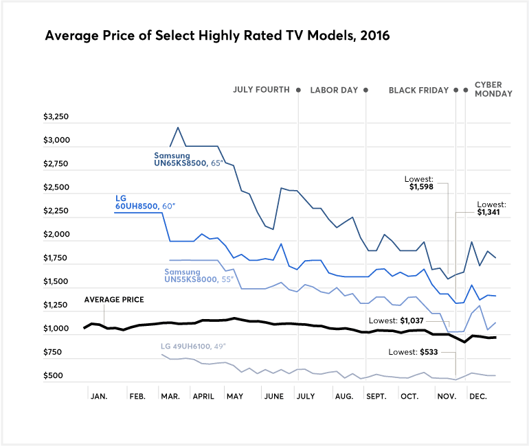 A chart that shows the average price of high-rated TVs for 2016