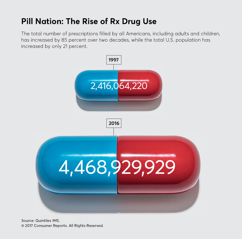 Most Us Kids Who Take Adhd Meds Dont >> America S Love Affair With Prescription Medication Consumer Reports
