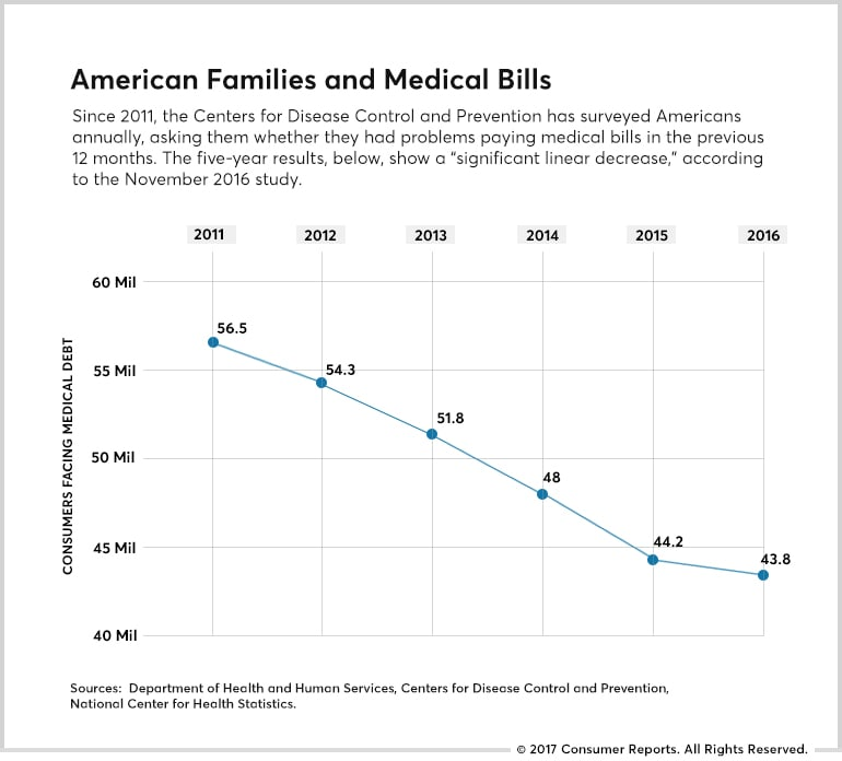 A chart from the CDC showing how much medical bills contribute to personal bankruptcy.