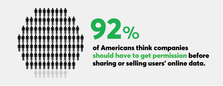 More than 90 percent of Americans think companies should have to get your permission before selling or sharing users' online data.