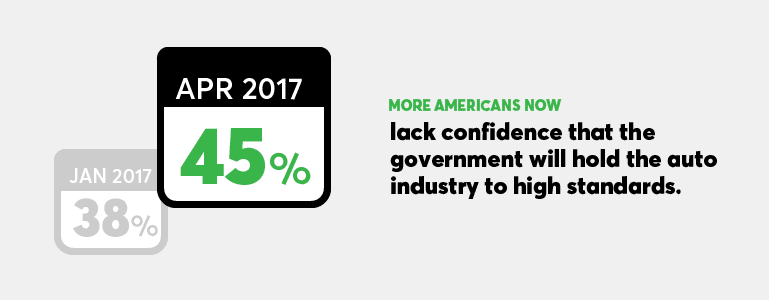 Forty-five percent of Americans now lack confidence that the government will hold the auto industry to high standards.