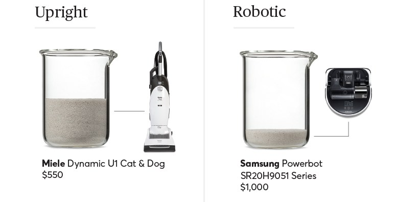 The Miele Dynamic U1 Cat & Dog upright and Samsung Powerbot SR20H9051 Series