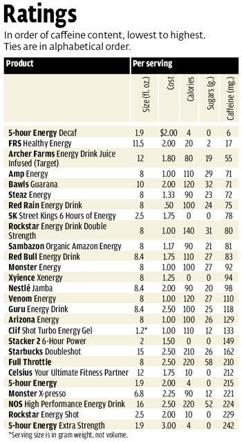Caffeine Levels In Energy Drinks Consumer Reports